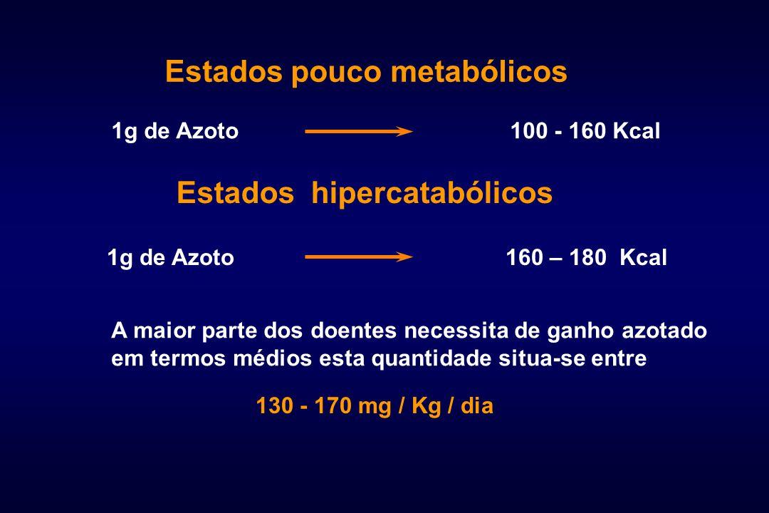Estados pouco metabólicos 1g de Azoto100 - 160 Kcal Estados hipercatabólicos 1g de Azoto160 – 180 Kcal A maior parte dos doentes necessita de ganho az