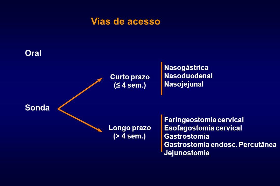Vias de acesso Oral Sonda Curto prazo ( 4 sem.) Longo prazo (> 4 sem.) Nasogástrica Nasoduodenal Nasojejunal Faringeostomia cervical Esofagostomia cer