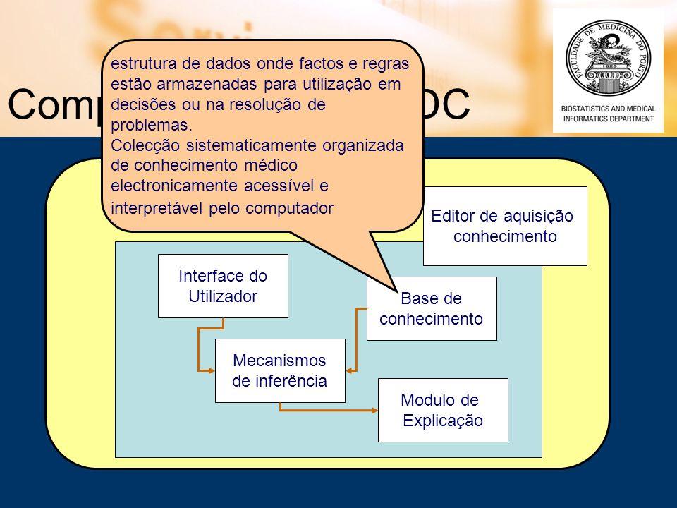 Editor de aquisição conhecimento Componentes dos SADC Interface do Utilizador Base de conhecimento Modulo de Explicação Mecanismos de inferência estru