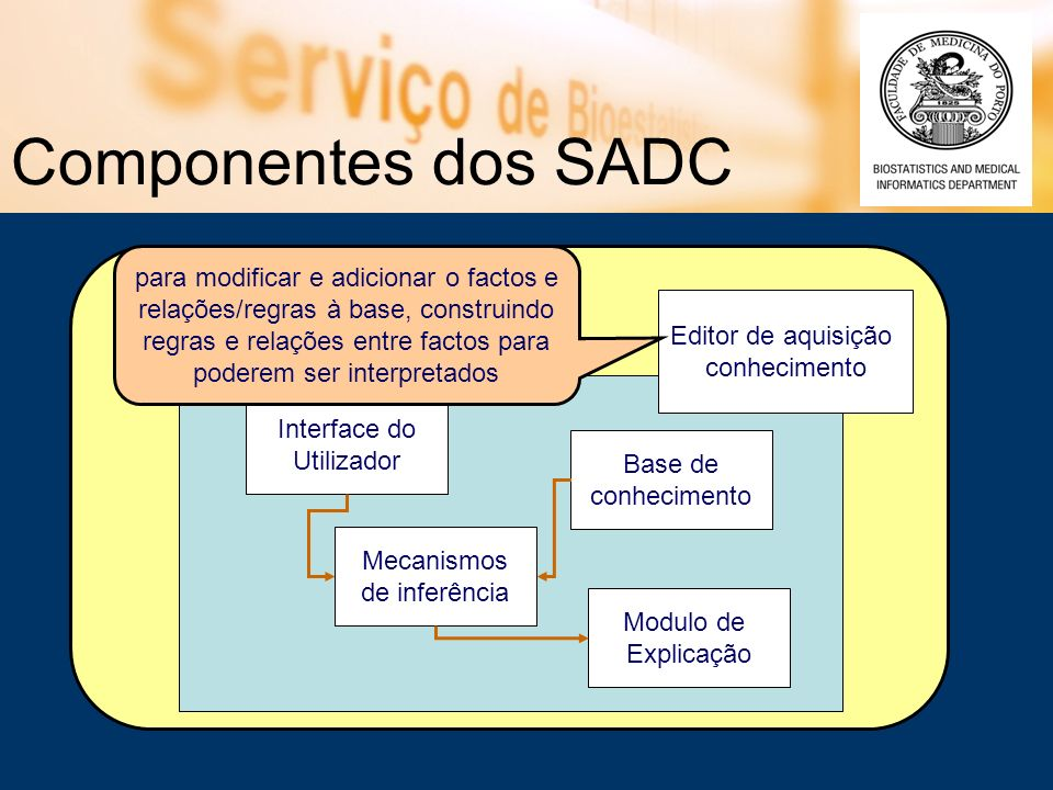 Editor de aquisição conhecimento Componentes dos SADC Interface do Utilizador Base de conhecimento Modulo de Explicação Mecanismos de inferência para