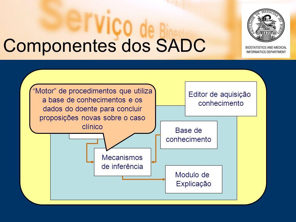 Editor de aquisição conhecimento Componentes dos SADC Interface do Utilizador Base de conhecimento Modulo de Explicação Mecanismos de inferência Motor