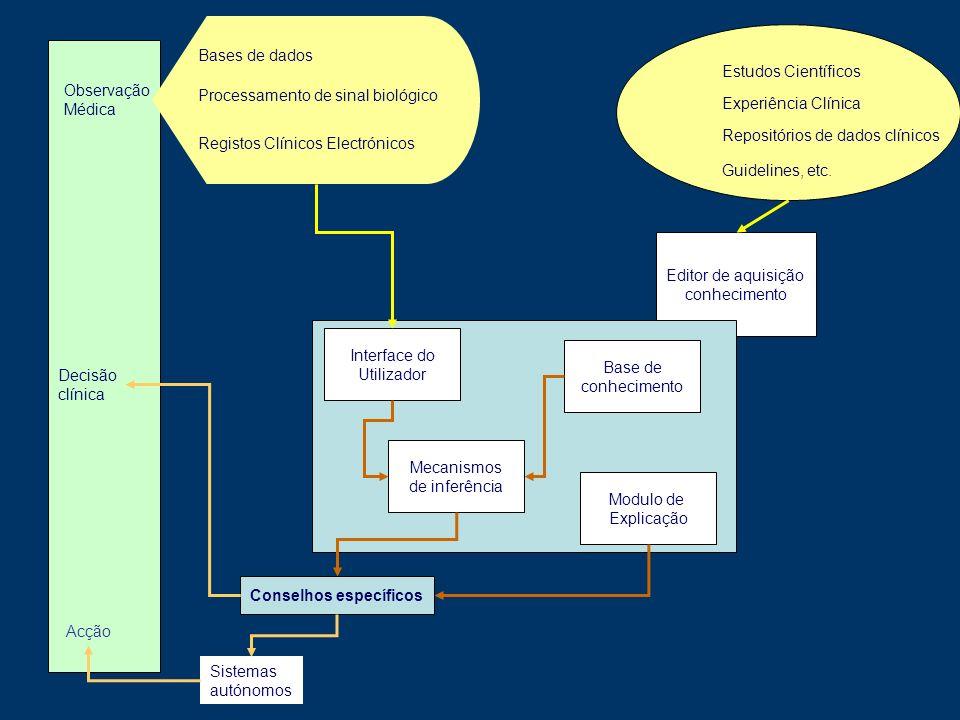 Editor de aquisição conhecimento Observação Médica Bases de dados Processamento de sinal biológico Interface do Utilizador Base de conhecimento Modulo