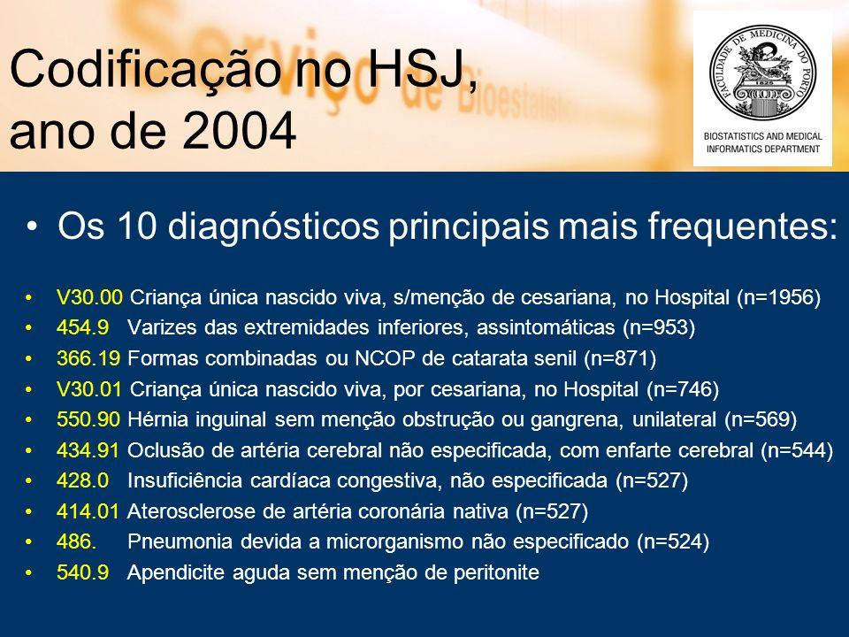 Codificação no HSJ, ano de 2004 Os 10 diagnósticos principais mais frequentes: V30.00 Criança única nascido viva, s/menção de cesariana, no Hospital (