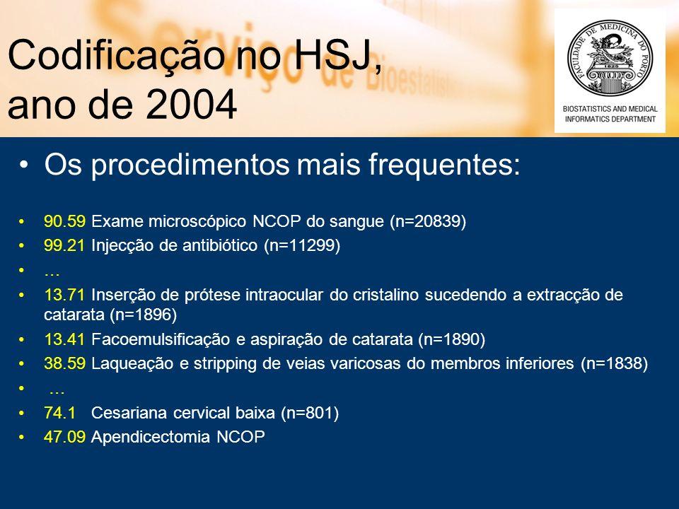Codificação no HSJ, ano de 2004 Os procedimentos mais frequentes: 90.59 Exame microscópico NCOP do sangue (n=20839) 99.21 Injecção de antibiótico (n=1