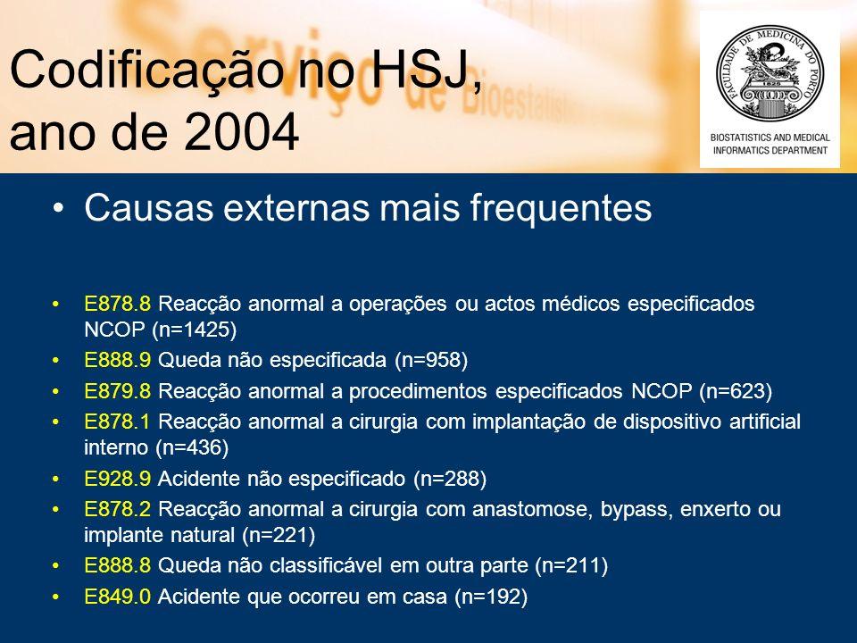 Codificação no HSJ, ano de 2004 Causas externas mais frequentes E878.8 Reacção anormal a operações ou actos médicos especificados NCOP (n=1425) E888.9