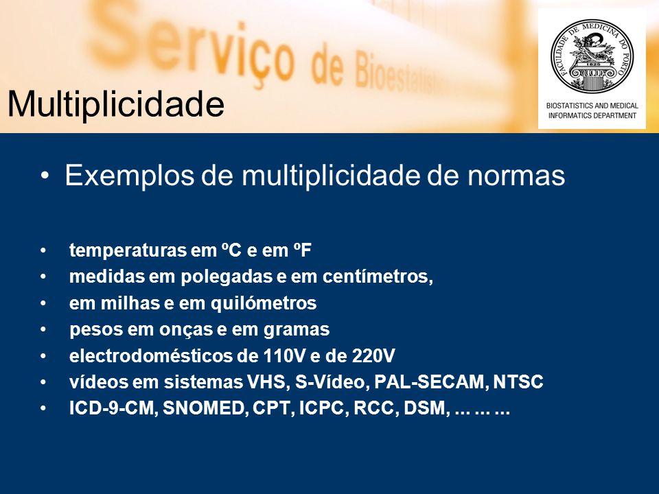 Multiplicidade Exemplos de multiplicidade de normas temperaturas em ºC e em ºF medidas em polegadas e em centímetros, em milhas e em quilómetros pesos