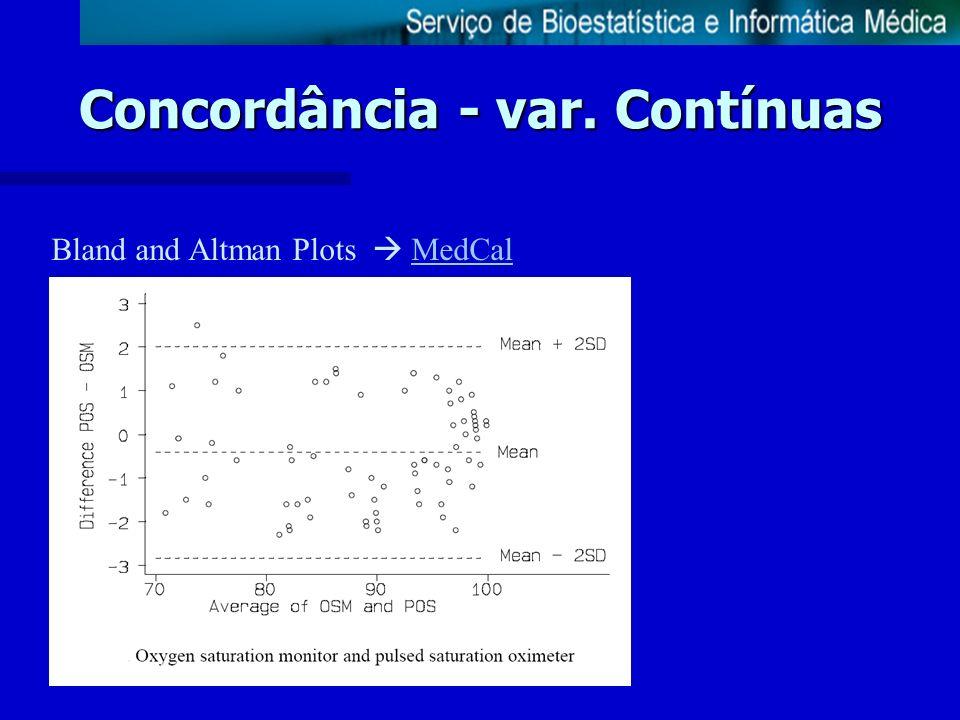 Concordância - var. Contínuas Bland and Altman Plots MedCalMedCal