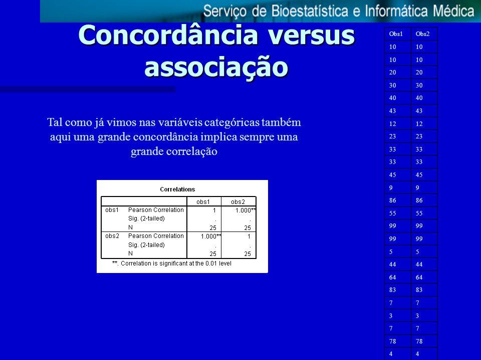Concordância versus associação Tal como já vimos nas variáveis categóricas também aqui uma grande concordância implica sempre uma grande correlação Ob
