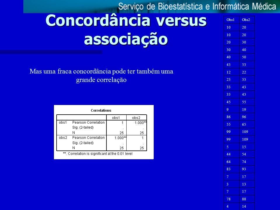 Concordância versus associação Mas uma fraca concordância pode ter também uma grande correlação Obs1Obs2 1020 1020 30 40 50 4353 1222 2333 43 3343 455