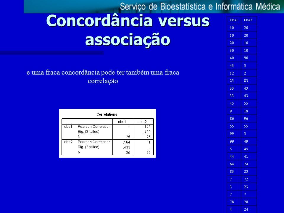 Concordância versus associação e uma fraca concordância pode ter também uma fraca correlação Obs1Obs2 1020 1020 10 3010 4090 433 122 2383 3343 3343 45