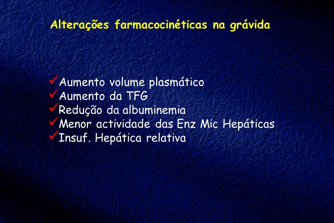Alterações farmacocinéticas na grávida Aumento volume plasmático Aumento da TFG Redução da albuminemia Menor actividade das Enz Mic Hepáticas Insuf. H