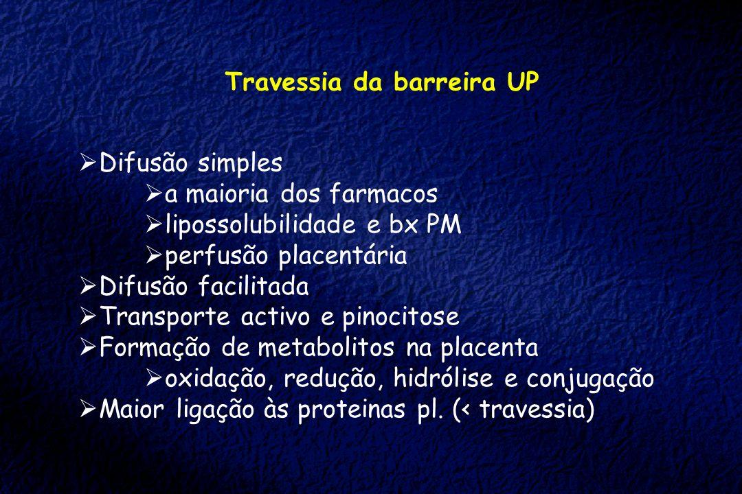 Travessia da barreira UP Difusão simples a maioria dos farmacos lipossolubilidade e bx PM perfusão placentária Difusão facilitada Transporte activo e