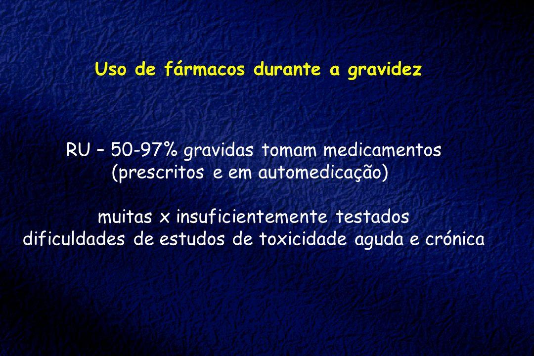 Uso de fármacos durante a gravidez RU – 50-97% gravidas tomam medicamentos (prescritos e em automedicação) muitas x insuficientemente testados dificul