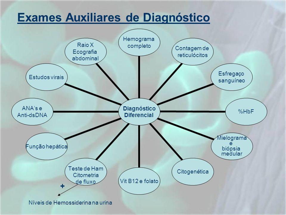 Exames Auxiliares de Diagnóstico Diagnóstico Diferencial Hemograma completo Contagem de reticulócitos Esfregaço sanguíneo %HbF Mielograma e biópsia me