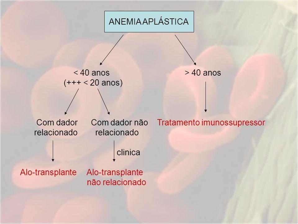 40 anos (+++ < 20 anos) Com dador Com dador não Tratamento imunossupressor relacionado relacionado clinica Alo-transplante Alo-transplante não relacio
