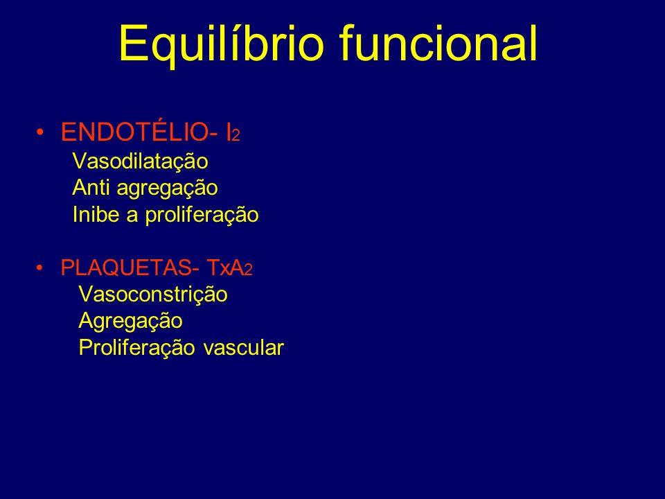 Equilíbrio funcional ENDOTÉLIO- I 2 Vasodilatação Anti agregação Inibe a proliferação PLAQUETAS- TxA 2 Vasoconstrição Agregação Proliferação vascular
