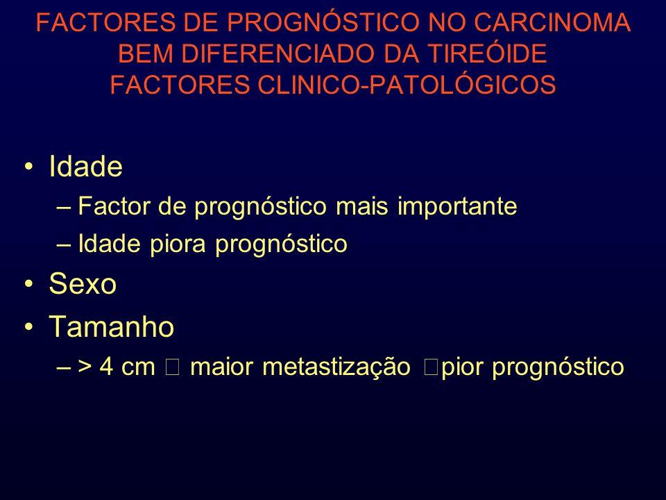 FACTORES DE PROGNÓSTICO NO CARCINOMA BEM DIFERENCIADO DA TIREÓIDE FACTORES CLINICO-PATOLÓGICOS Idade –Factor de prognóstico mais importante –Idade piora prognóstico Sexo Tamanho –> 4 cm maior metastização pior prognóstico
