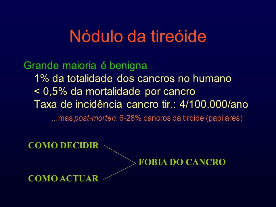 Nódulo da tireóide Grande maioria é benigna 1% da totalidade dos cancros no humano < 0,5% da mortalidade por cancro Taxa de incidência cancro tir.: 4/100.000/ano...mas post-morten: 6-28% cancros da tiroide (papilares) COMO DECIDIR FOBIA DO CANCRO COMO ACTUAR