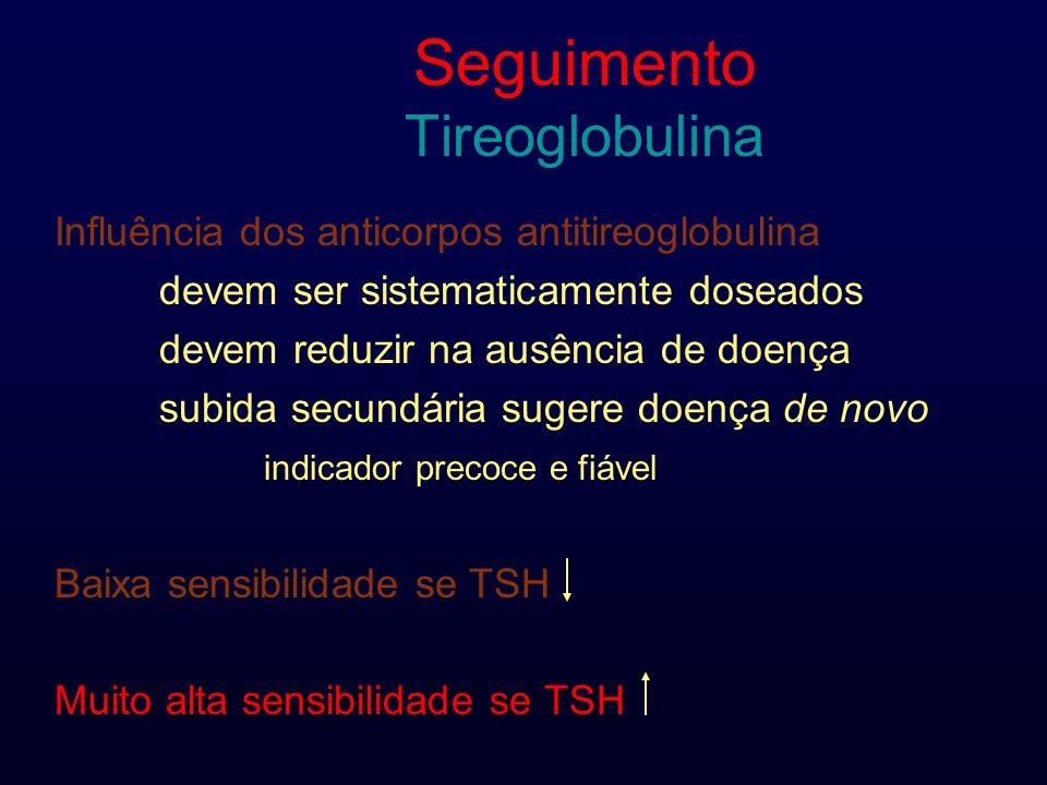 Seguimento Tireoglobulina Influência dos anticorpos antitireoglobulina devem ser sistematicamente doseados devem reduzir na ausência de doença subida secundária sugere doença de novo indicador precoce e fiável Baixa sensibilidade se TSH Muito alta sensibilidade se TSH