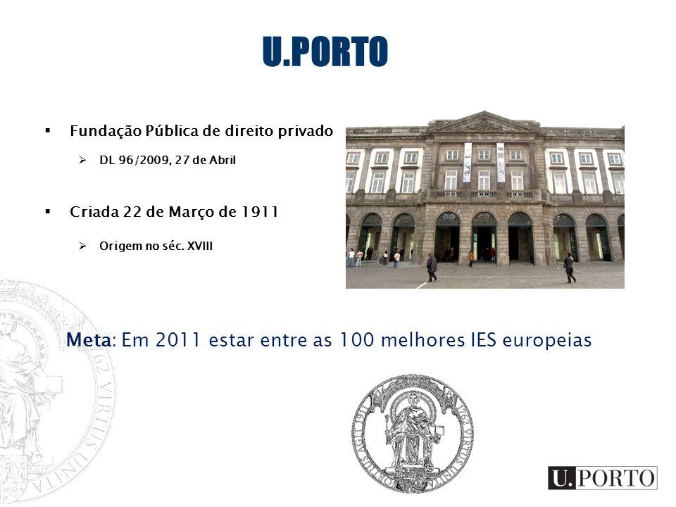 U.PORTO Fundação Pública de direito privado DL 96/2009, 27 de Abril Criada 22 de Março de 1911 Origem no séc. XVIII Meta: Em 2011 estar entre as 100 m