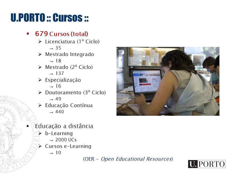 U.PORTO :: Cursos :: 679 Cursos (total) Licenciatura (1º Ciclo) 35 Mestrado Integrado 18 Mestrado (2º Ciclo) 137 Especialização 16 Doutoramento (3º Ci