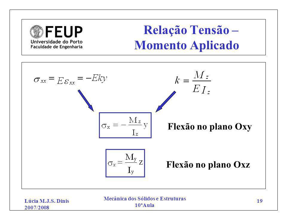 Lúcia M.J.S. Dinis 2007/2008 Mecânica dos Sólidos e Estruturas 10ªAula 19 Relação Tensão – Momento Aplicado Flexão no plano Oxy Flexão no plano Oxz