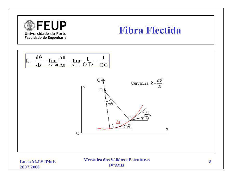 Lúcia M.J.S. Dinis 2007/2008 Mecânica dos Sólidos e Estruturas 10ªAula 8 Fibra Flectida