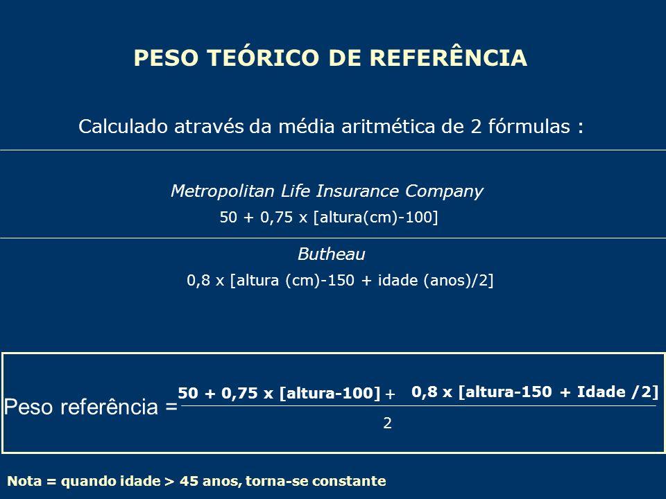 PESO TEÓRICO DE REFERÊNCIA Calculado através da média aritmética de 2 fórmulas : Metropolitan Life Insurance Company Butheau Nota = quando idade > 45