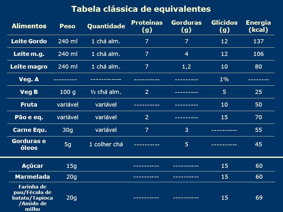 Tabela clássica de equivalentes Alimentos PesoQuantidade Proteínas (g) Gorduras (g) Glícidos (g) Energia (kcal) Leite Gordo240 ml1 chá alm.7712137 Lei