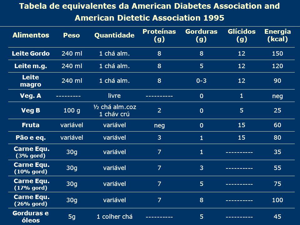 Tabela de equivalentes da American Diabetes Association and American Dietetic Association 1995 Alimentos PesoQuantidade Proteínas (g) Gorduras (g) Glí