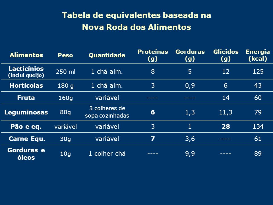 Tabela de equivalentes baseada na Nova Roda dos Alimentos Alimentos PesoQuantidade Proteínas (g) Gorduras (g) Glícidos (g) Energia (kcal) Lacticínios