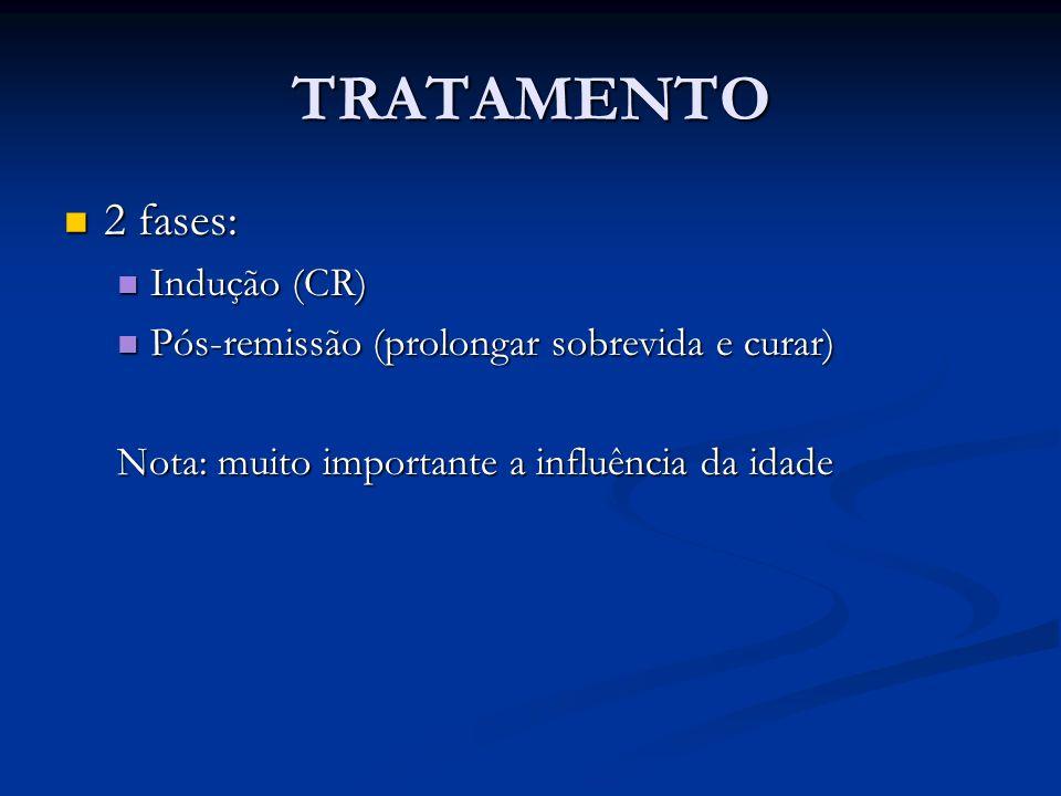 TRATAMENTO 2 fases: 2 fases: Indução (CR) Indução (CR) Pós-remissão (prolongar sobrevida e curar) Pós-remissão (prolongar sobrevida e curar) Nota: mui