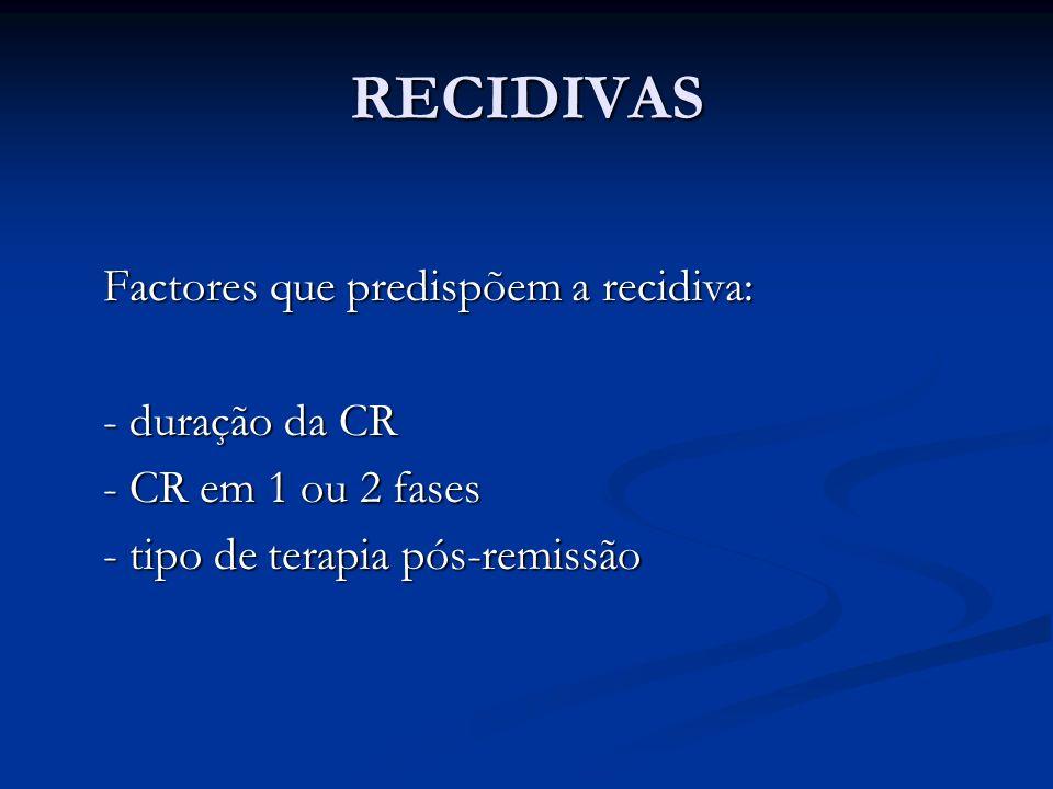 RECIDIVAS Factores que predispõem a recidiva: - duração da CR - CR em 1 ou 2 fases - tipo de terapia pós-remissão