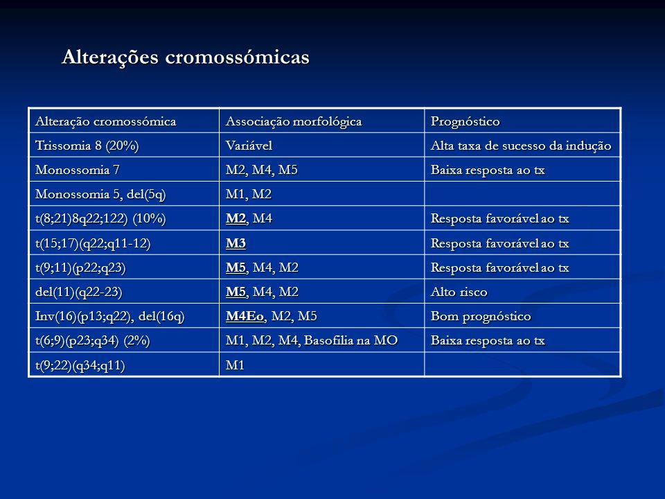 Alterações cromossómicas Alteração cromossómica Associação morfológica Prognóstico Trissomia 8 (20%) Variável Alta taxa de sucesso da indução Monossom