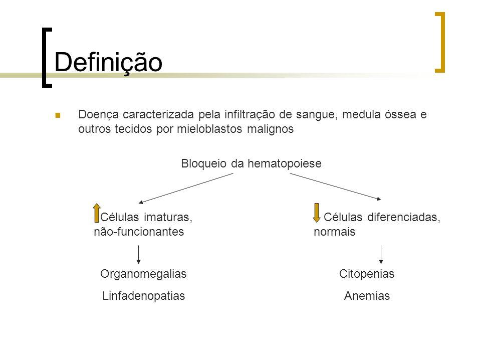 Definição Doença caracterizada pela infiltração de sangue, medula óssea e outros tecidos por mieloblastos malignos Bloqueio da hematopoiese Células im