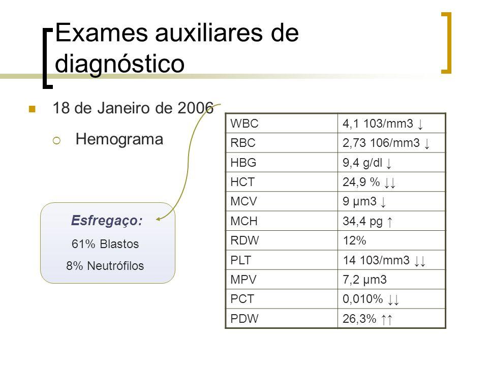 Exames auxiliares de diagnóstico WBC4,1 103/mm3 RBC2,73 106/mm3 HBG9,4 g/dl HCT24,9 % MCV9 μm3 MCH34,4 pg RDW12% PLT14 103/mm3 MPV7,2 μm3 PCT0,010% PD