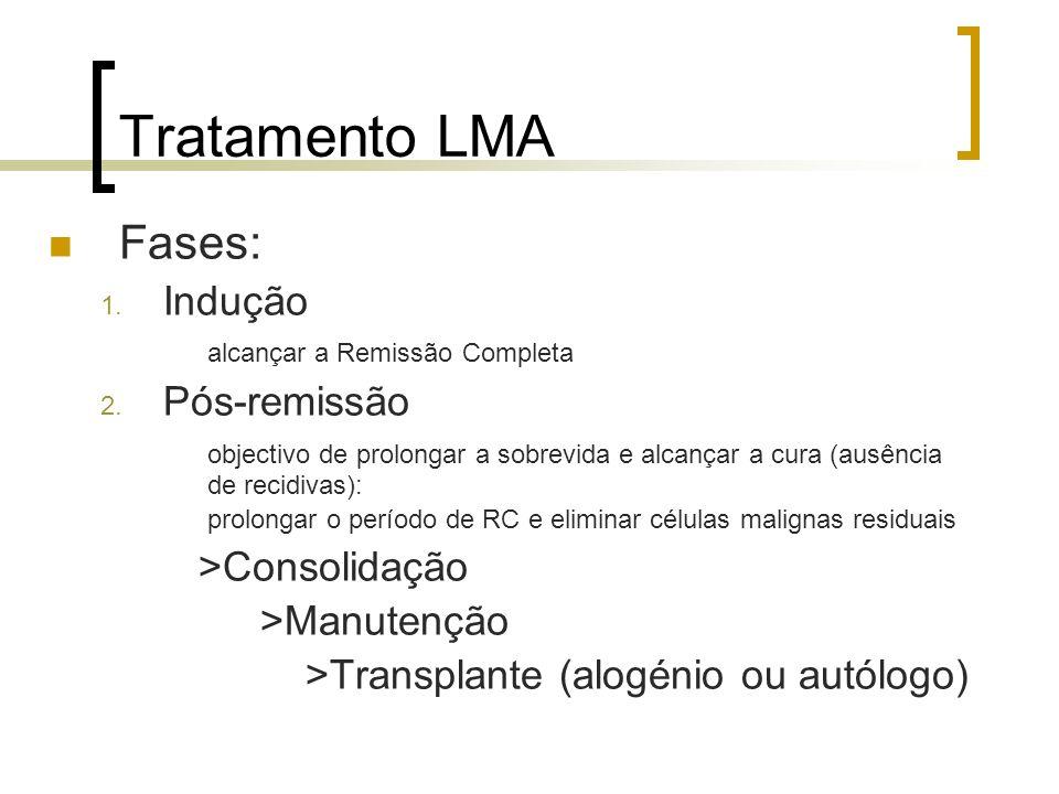 Tratamento LMA Fases: 1. Indução alcançar a Remissão Completa 2. Pós-remissão objectivo de prolongar a sobrevida e alcançar a cura (ausência de recidi