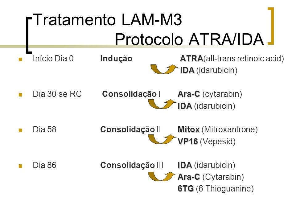 Tratamento LAM-M3 Protocolo ATRA/IDA ATRA Início Dia 0 Indução ATRA(all-trans retinoic acid) IDA IDA (idarubicin) Ara-C Dia 30 se RC Consolidação I Ar