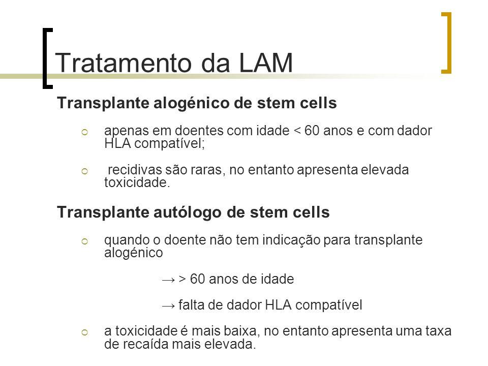 Tratamento da LAM Transplante alogénico de stem cells apenas em doentes com idade < 60 anos e com dador HLA compatível; recidivas são raras, no entant