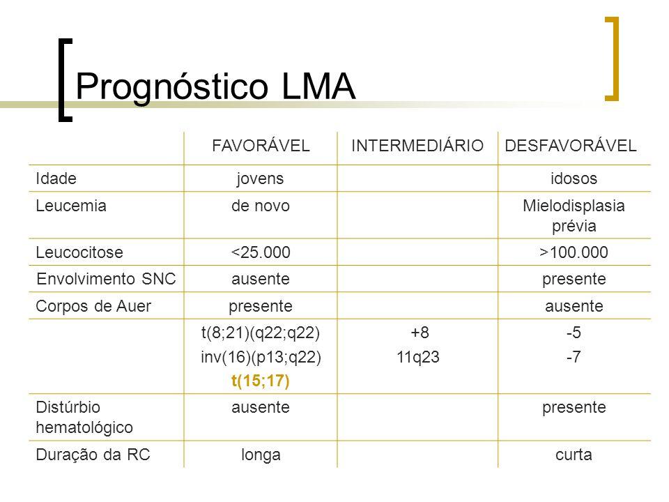 Prognóstico LMA FAVORÁVELINTERMEDIÁRIODESFAVORÁVEL Idadejovensidosos Leucemiade novoMielodisplasia prévia Leucocitose<25.000>100.000 Envolvimento SNCa
