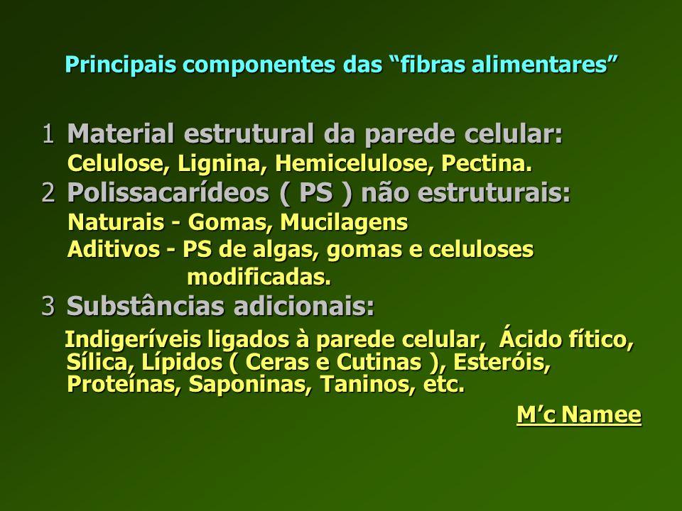 AGV Atraso absorção dos glícidos Fermentação das fibras >Trânsito