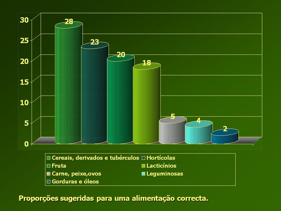 A AARODARODA DOS DOSALALIMENIMENTTOSOSAARODARODA DOS DOSALALIMENIMENTTOSOST 3-5 3-5 1-3 2-3 4-11 1,5-4,5 1-2