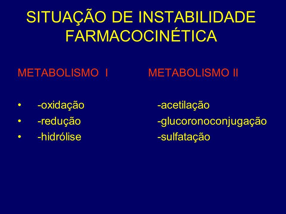 SITUAÇÃO DE INSTABILIDADE FARMACOCINÉTICA METABOLISMO I -oxidação -redução -hidrólise METABOLISMO II -acetilação -glucoronoconjugação -sulfatação