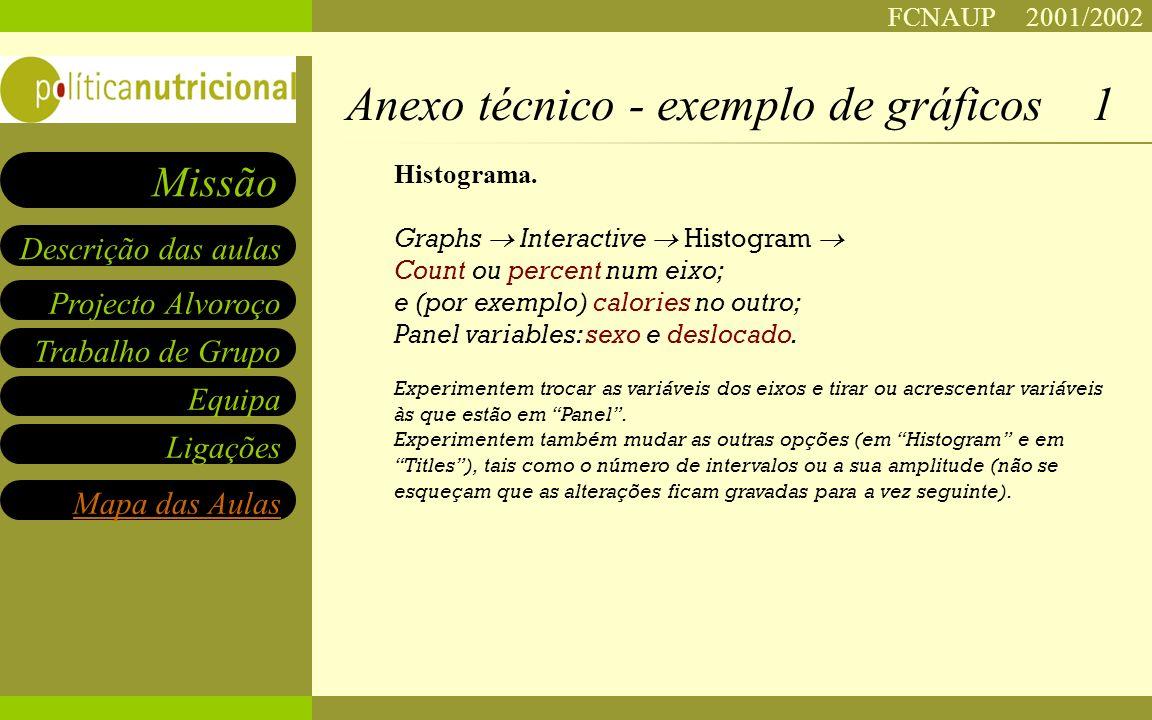 FCNAUP 2001/2002 Projecto Alvoroço Trabalho de Grupo Equipa Ligações Descrição das aulas Missão Mapa das Aulas Histograma.