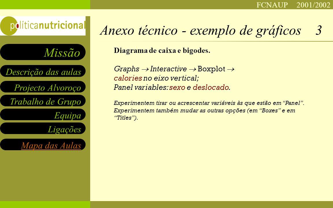 FCNAUP 2001/2002 Projecto Alvoroço Trabalho de Grupo Equipa Ligações Descrição das aulas Missão Mapa das Aulas Diagrama de caixa e bigodes.