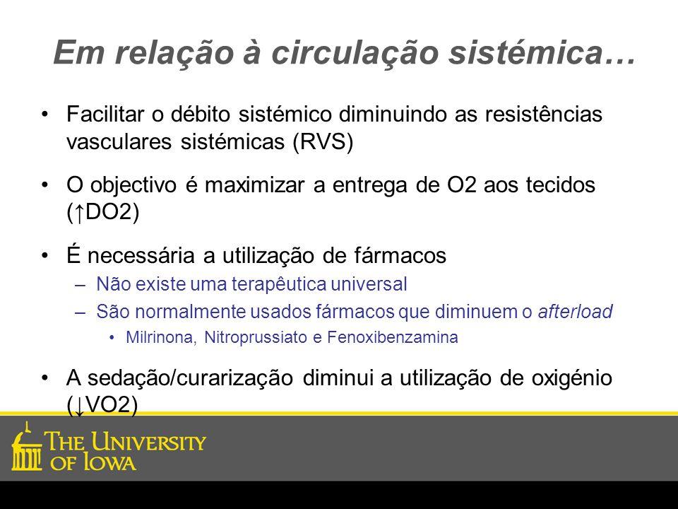 Em relação à circulação sistémica… Facilitar o débito sistémico diminuindo as resistências vasculares sistémicas (RVS) O objectivo é maximizar a entre
