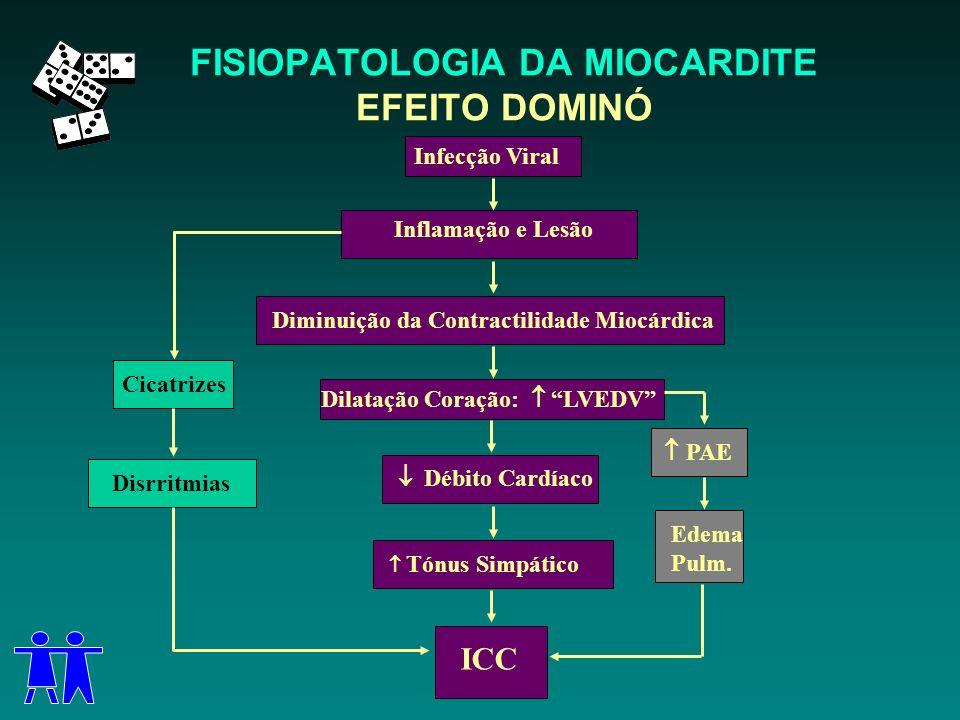 FISIOPATOLOGIA DA MIOCARDITE EFEITO DOMINÓ Infecção Viral Inflamação e Lesão Diminuição da Contractilidade Miocárdica Dilatação Coração: LVEDV Débito