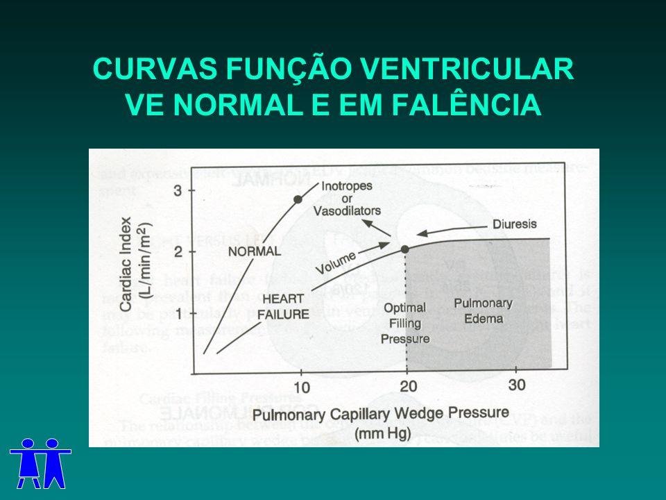 CURVAS FUNÇÃO VENTRICULAR VE NORMAL E EM FALÊNCIA
