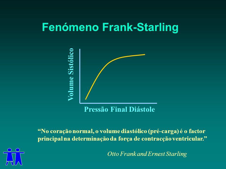 Fenómeno Frank-Starling Pressão Final DiástoleVolume Sistólico No coração normal, o volume diastólico (pré-carga) é o factor principal na determinação