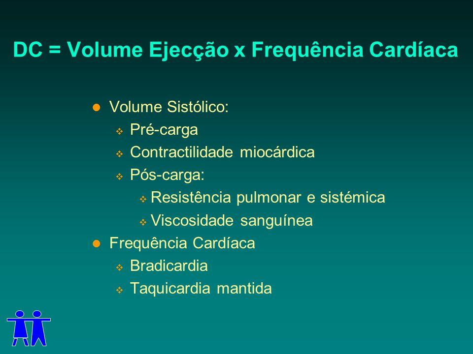DC = Volume Ejecção x Frequência Cardíaca Volume Sistólico: Pré-carga Contractilidade miocárdica Pós-carga: Resistência pulmonar e sistémica Viscosida